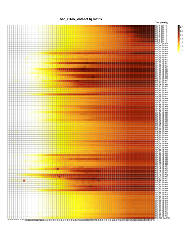Bad GAIIX dataset heatmap
