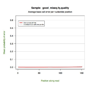 Good GAIIX dataset quality plot